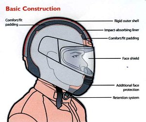 Motorcycle helmet components